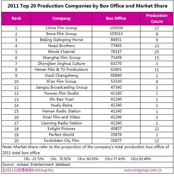 2011-2012 China film industry report (EntGroup)